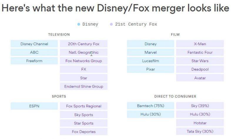 walt disney fox merger properties