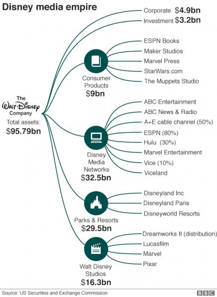 disney media empire before fox purchase