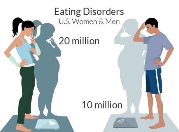 eating disorders women and men in united states stats